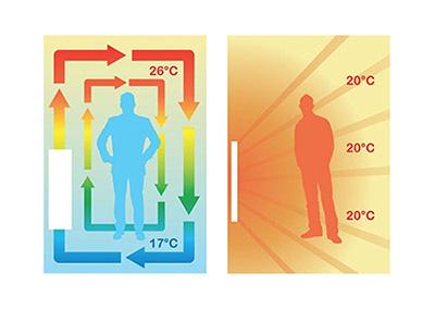 GOSSMANN – le chauffage infrarouge innovant